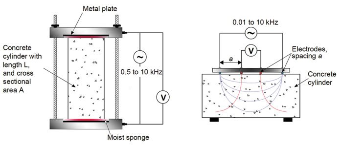 concrete electrical resistivity