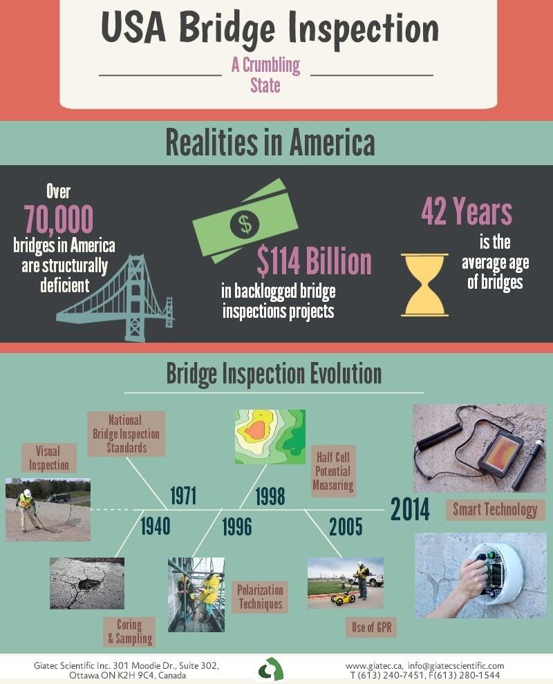 Bridge Inspection USA