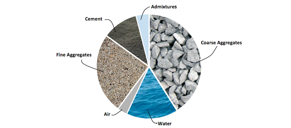 a study of mix design of concrete Concrete mix design is the process of finding right proportions of cement, sand and aggregates for concrete to achieve target strength in structures so, concrete mix design can be stated as concrete mix = cement:sand:aggregates the concrete mix design involves various steps, calculations and.